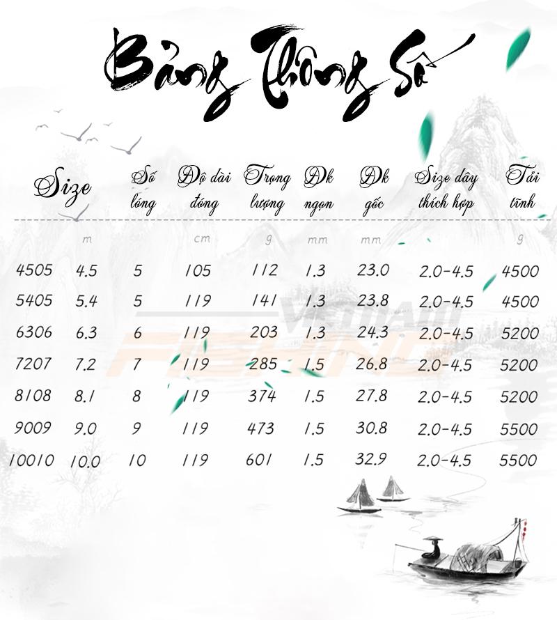 Bảng thông số Kaiwo Hoành Thiên hạ